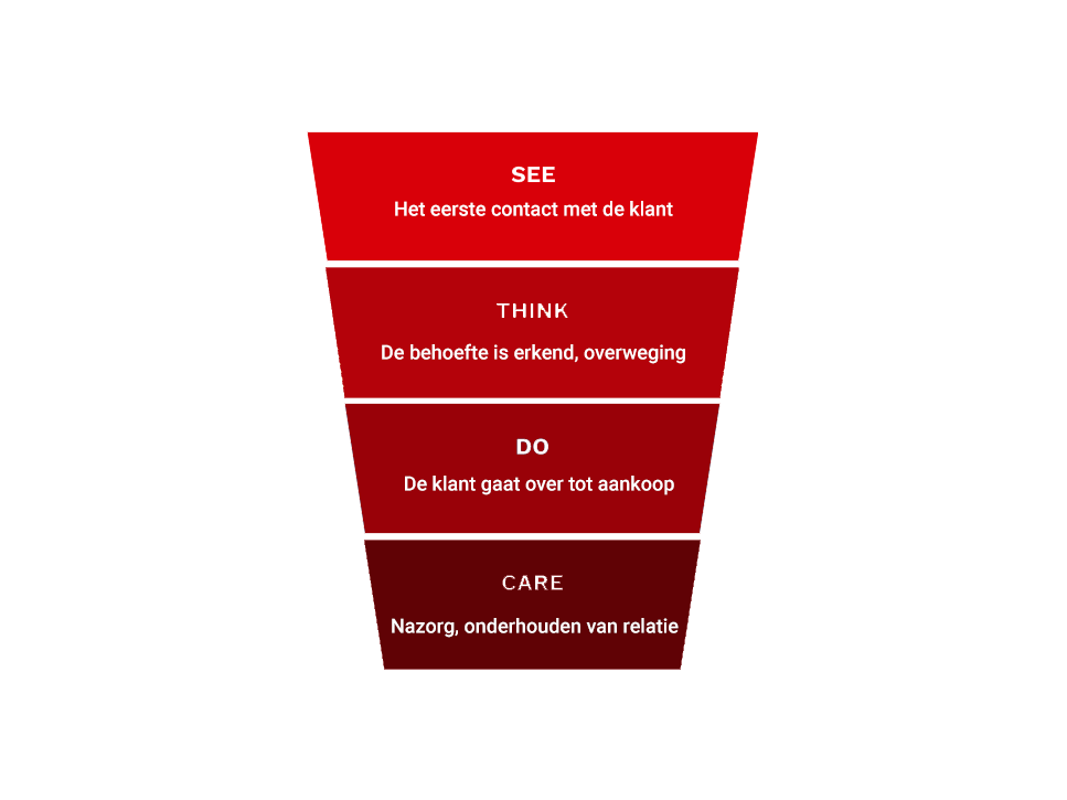 See Think Do Care model Sixpaths